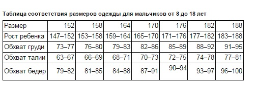 Таблица соответствия размеров одежды для мальчиков от 8 до 18 лет