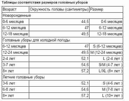 Таблицы соответствия размеров головных уборов